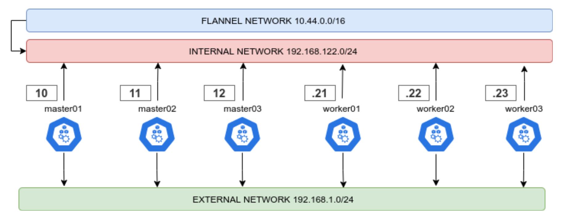 kubernetes network