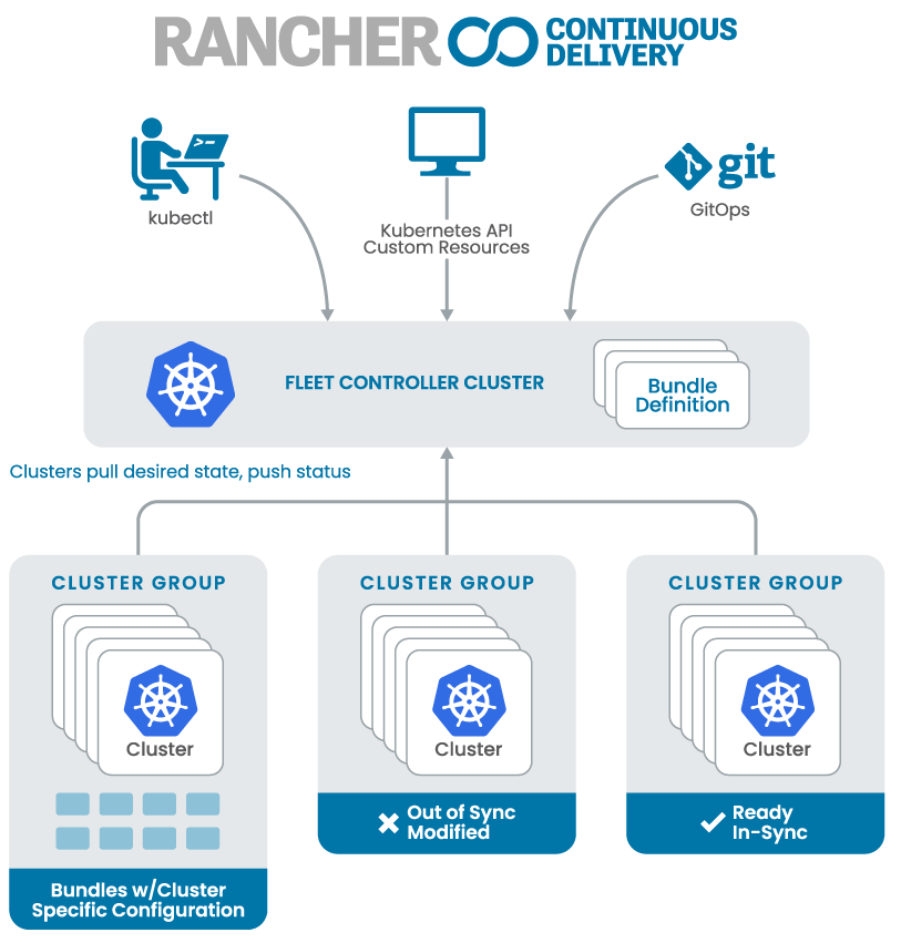 Rancher Continuous Delivery