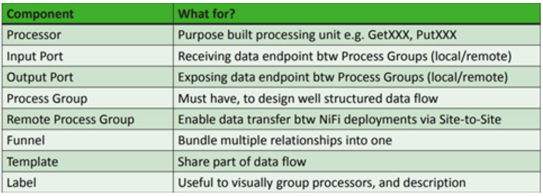 NiFi Components