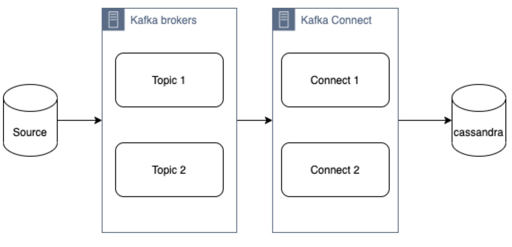 Kafka Connect Cassandra