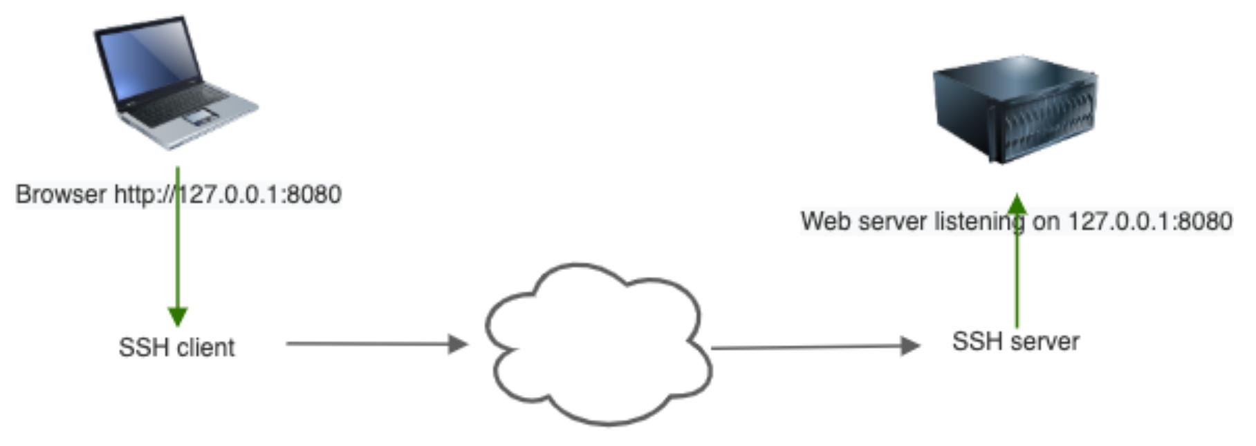 Basic port forwarding